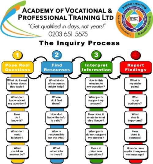 the enquiry process to soft skills training april 2014